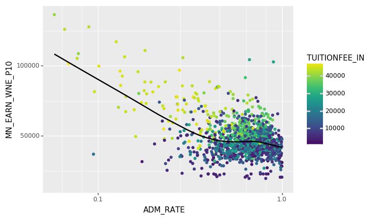Data Visualization — DataTech 1 0 documentation